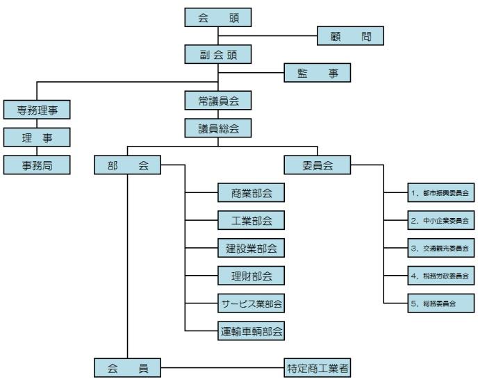北見商工会議所の組織図